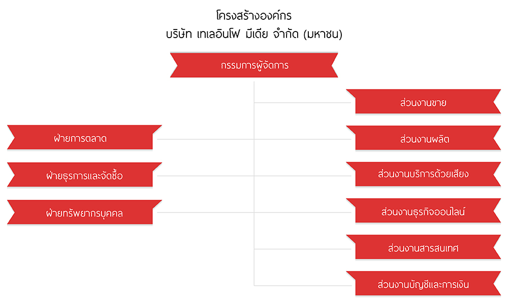 TMC Organization Chart