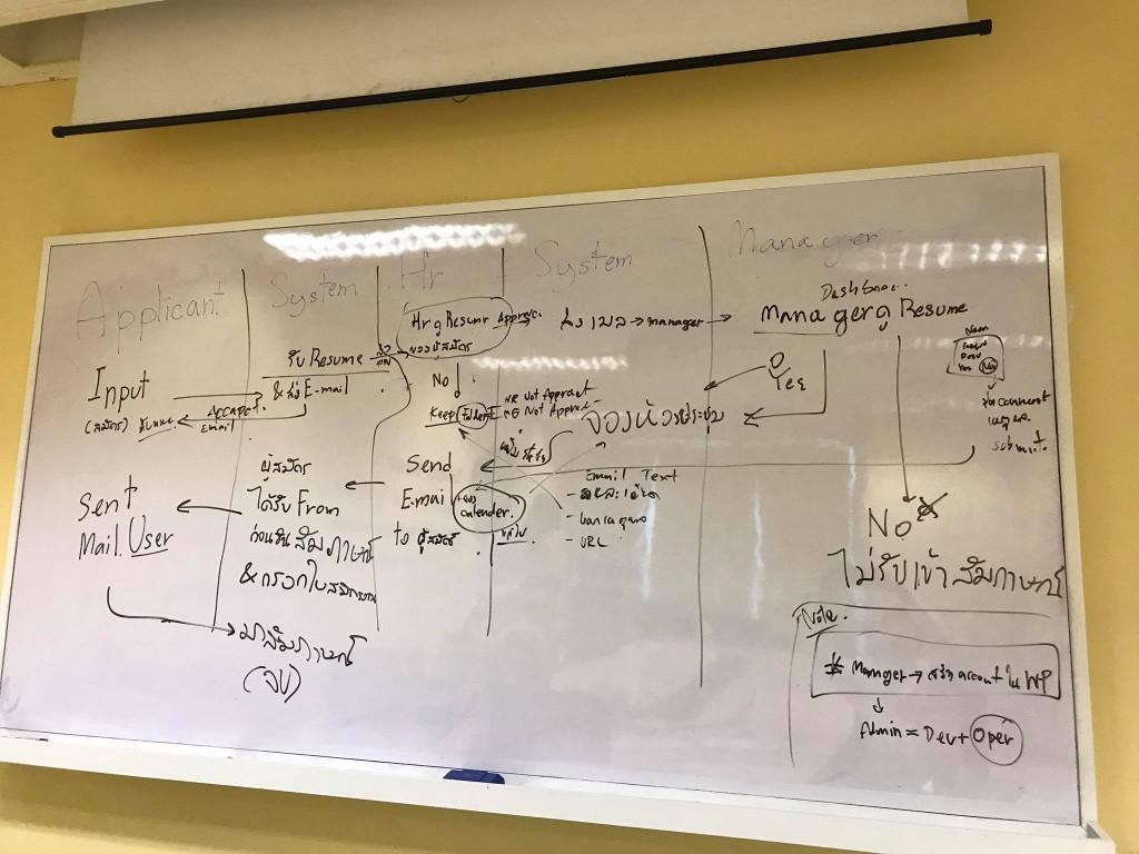 รูปประกอบบทความ เด็กฝึกงาน Web Dev จากประเทศคลอง 6